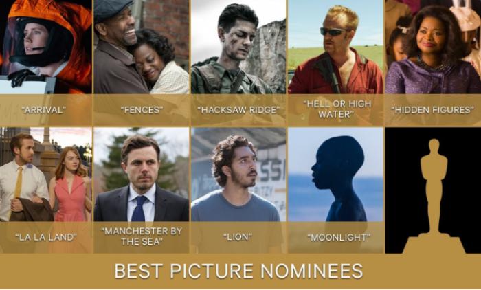Oscar nominations 2017: the full list – Y Los nominados al Oscar ...